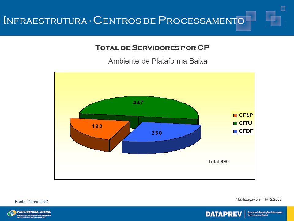 Atualização em: 15/12/2009 Fonte: ConsoleNG Total de Servidores por CP Ambiente de Plataforma Baixa I nfraestrutura - C entros de P rocessamento Total 890