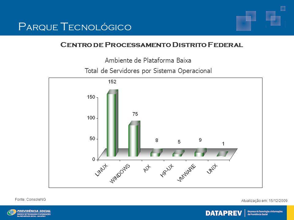 Atualização em: 15/12/2009 Fonte: ConsoleNG Centro de Processamento Distrito Federal Ambiente de Plataforma Baixa Total de Servidores por Sistema Operacional