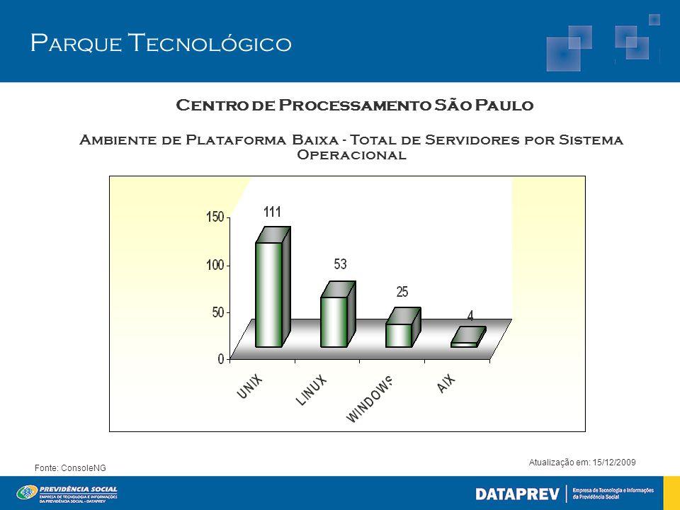 P arque T ecnológico Centro de Processamento São Paulo Ambiente de Plataforma Baixa - Total de Servidores por Sistema Operacional Atualização em: 15/12/2009 Fonte: ConsoleNG
