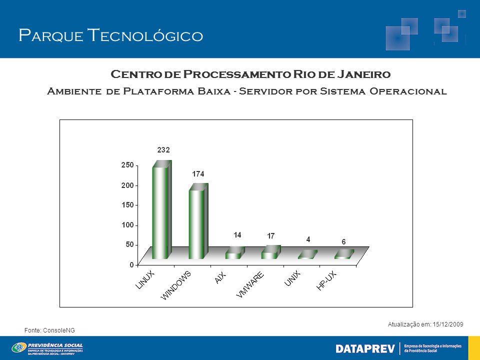 Ambiente de Plataforma Baixa - Servidor por Sistema Operacional Atualização em: 15/12/2009 Fonte: ConsoleNG P arque T ecnológico Centro de Processamen