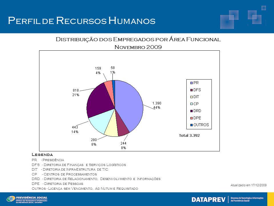 P erfil de R ecursos H umanos Distribuição dos Empregados por Área Funcional Novembro 2009 Atualizado em 17/12/2009 Legenda PR - Presidência DFS - Dir