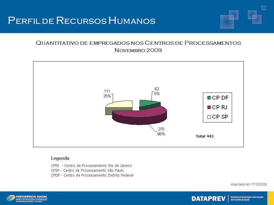 P erfil de R ecursos H umanos Atualizado em 17/12/2009 Quantitativo de empregados nos Centros de Processamentos Novembro 2009 Legenda CPRJ - Centro de