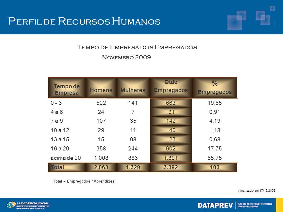 P erfil de R ecursos H umanos Atualizado em 17/12/2009 2.063 1.008 358 15 29 107 24 522 Homens 1.329 883 244 08 11 35 7 141 Mulheres 1003.392Total 55,751.891acima de 20 17,7560216 a 20 0,68 2313 a 15 1,18 4010 a 12 4,191427 a 9 0,91 314 a 6 19,556630 - 3 % Empregados Qtde Empregados Tempo de Empresa Tempo de Empresa dos Empregados Novembro 2009 Total = Empregados / Aprendizes