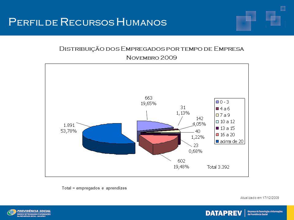 P erfil de R ecursos H umanos Atualizado em 17/12/2009 Total = empregados e aprendizes Distribuição dos Empregados por tempo de Empresa Novembro 2009