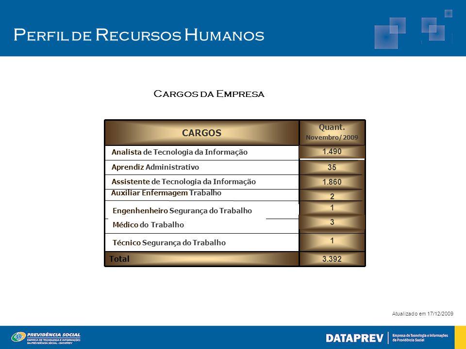P erfil de R ecursos H umanos Atualizado em 17/12/2009 3.392 2 1 1 1.860 35 Quant. Novembro/2009 Total Auxiliar Enfermagem Trabalho Assistente de Tecn