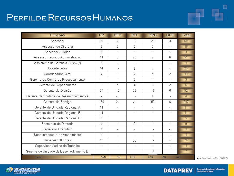 P erfil de R ecursos H umanos Atualizado em 08/12/2009 Total 268 59 165 128 28 648 Gerente de Unidade de Desenvolvimento B 1 1