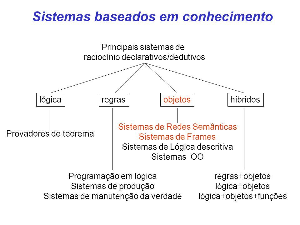 Sistemas baseados em conhecimento Principais sistemas de raciocínio declarativos/dedutivos regraslógicaobjetoshíbridos Programação em lógica Sistemas de produção Sistemas de manutenção da verdade Provadores de teorema Sistemas de Redes Semânticas Sistemas de Frames Sistemas de Lógica descritiva Sistemas OO regras+objetos lógica+objetos lógica+objetos+funções