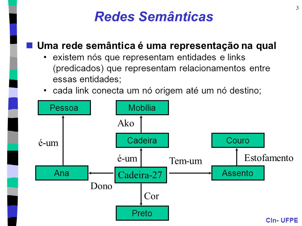 CIn- UFPE 3 Redes Semânticas  Uma rede semântica é uma representação na qual •existem nós que representam entidades e links (predicados) que represen