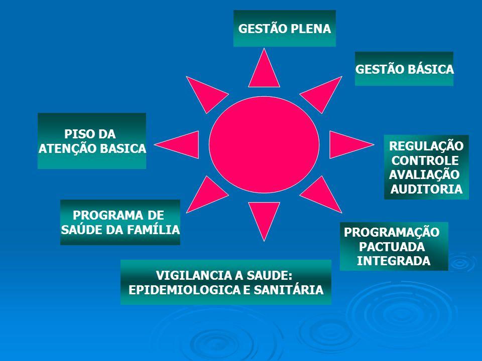 PISO DA ATENÇÃO BASICA PROGRAMA DE SAÚDE DA FAMÍLIA VIGILANCIA A SAUDE: EPIDEMIOLOGICA E SANITÁRIA PROGRAMAÇÃO PACTUADA INTEGRADA REGULAÇÃO CONTROLE A