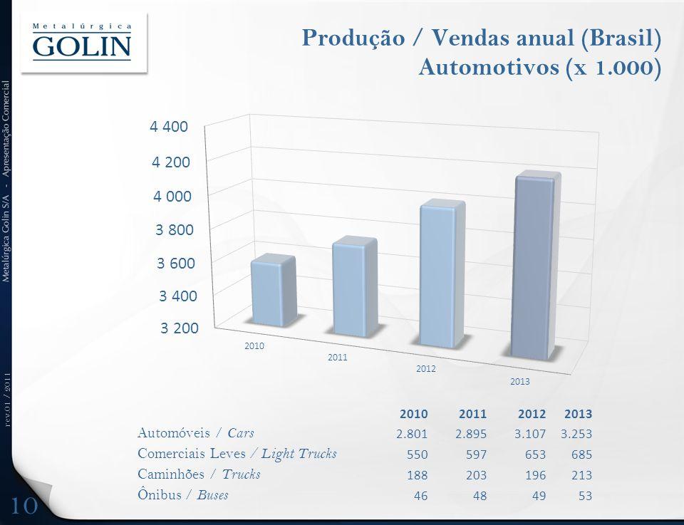 rev.01 / 2011 Produção / Vendas anual (Brasil) Automotivos (x 1.000) 2010201120122013 Automóveis / Cars 2.8012.8953.1073.253 Comerciais Leves / Light
