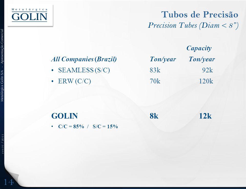 "rev.01 / 2011 Tubos de Precisão Precision Tubes (Diam < 8"") Capacity All Companies (Brazil) Ton/year Ton/year •SEAMLESS (S/C)83k 92k •ERW (C/C)70k120k"