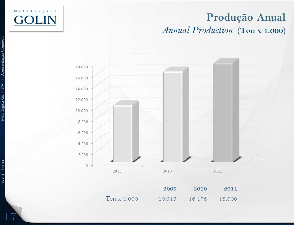 rev.01 / 2011 Produção Anual Annual Production (Ton x 1.000) 17 200920102011 Ton x 1.00010.31316.47618.000