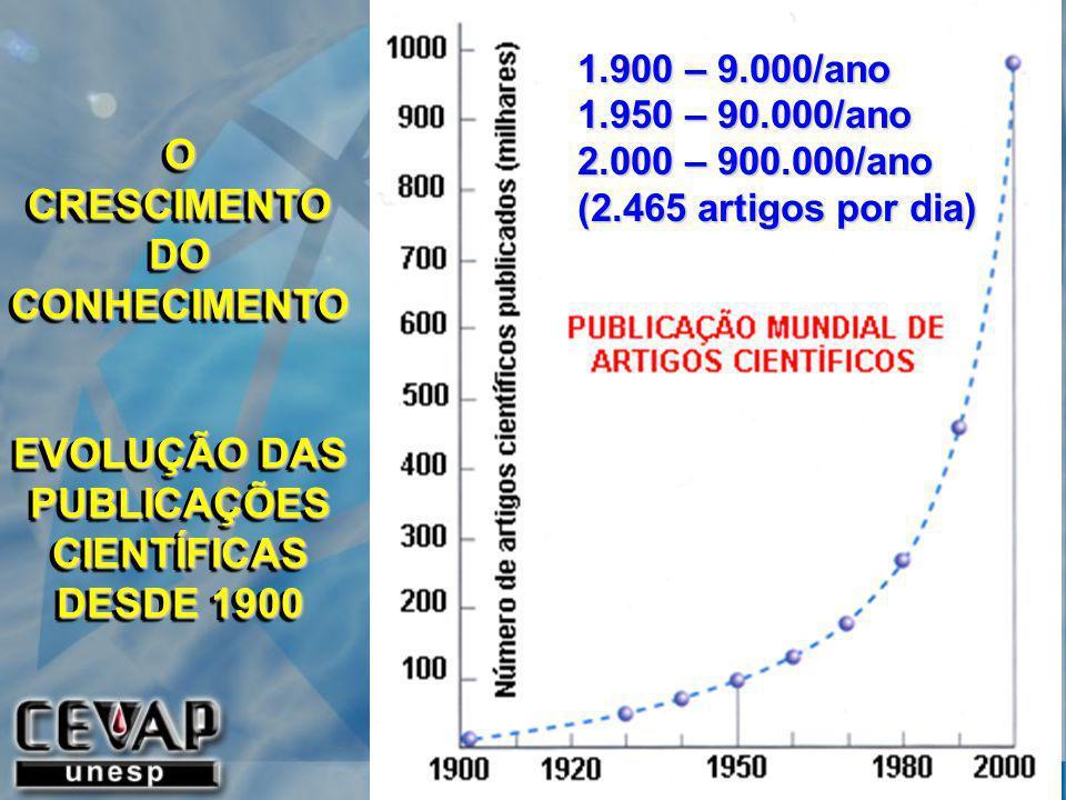 O CRESCIMENTO DO CONHECIMENTO EVOLUÇÃO DAS PUBLICAÇÕES CIENTÍFICAS DESDE 1900 O CRESCIMENTO DO CONHECIMENTO EVOLUÇÃO DAS PUBLICAÇÕES CIENTÍFICAS DESDE