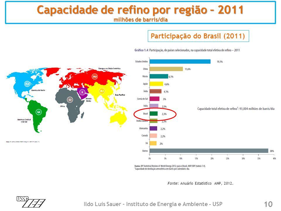 10 Capacidade de refino por região – 2011 milhões de barris/dia Participação do Brasil (2011) Fonte: Anuário Estatístico ANP, 2012. Ildo Luís Sauer –