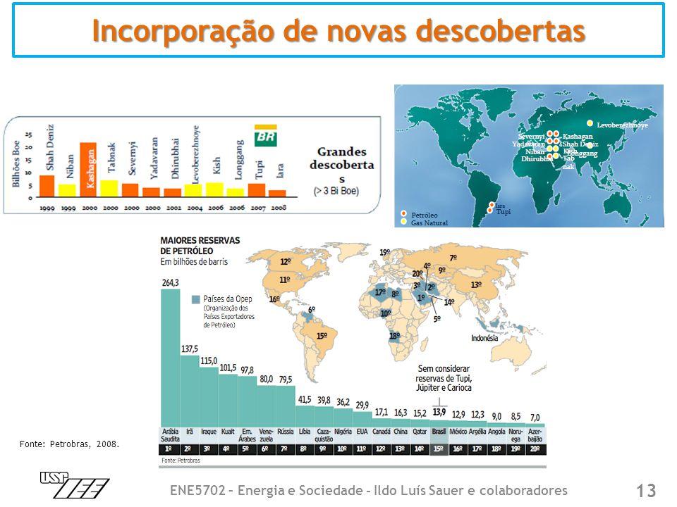 Incorporação de novas descobertas 13 ENE5702 – Energia e Sociedade - Ildo Luís Sauer e colaboradores Fonte: Petrobras, 2008.