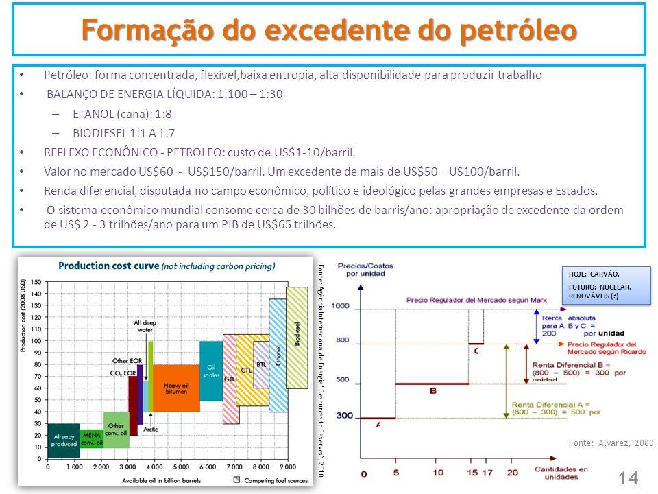 Formação do excedente do petróleo • Petróleo: forma concentrada, flexível,baixa entropia, alta disponibilidade para produzir trabalho • BALANÇO DE ENE