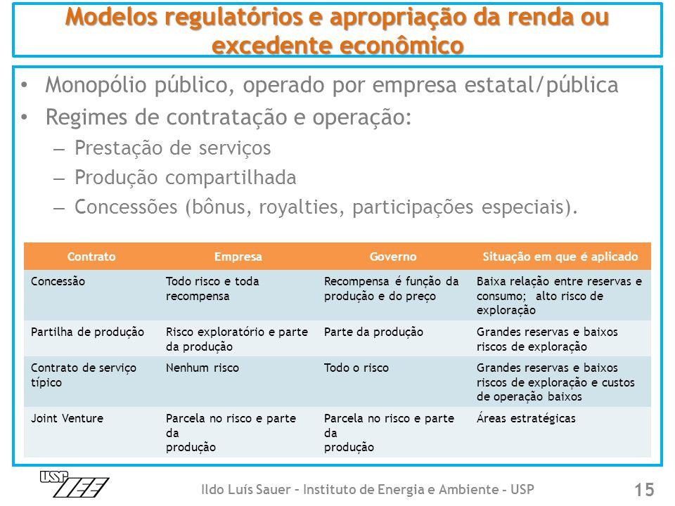 Modelos regulatórios e apropriação da renda ou excedente econômico • Monopólio público, operado por empresa estatal/pública • Regimes de contratação e