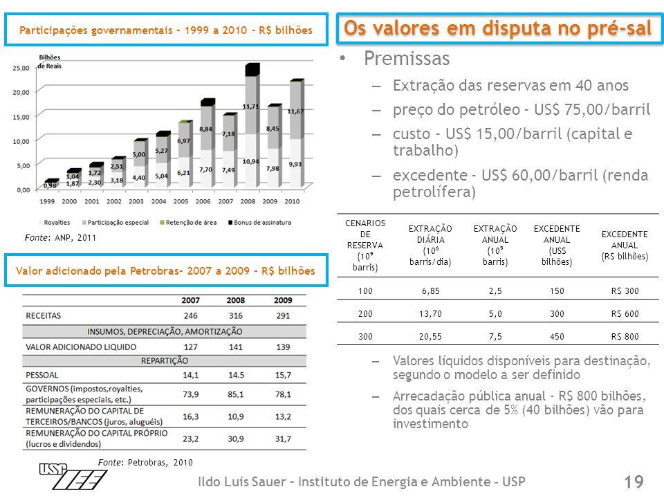 Participações governamentais – 1999 a 2010 – R$ bilhões Valor adicionado pela Petrobras– 2007 a 2009 – R$ bilhões Fonte: ANP, 2011 Fonte: Petrobras, 2010 • Premissas – Extração das reservas em 40 anos – preço do petróleo - US$ 75,00/barril – custo - US$ 15,00/barril (capital e trabalho) – excedente - US$ 60,00/barril (renda petrolífera) – Valores líquidos disponíveis para destinação, segundo o modelo a ser definido – Arrecadação pública anual - R$ 800 bilhões, dos quais cerca de 5% (40 bilhões) vão para investimento CENARIOS DE RESERVA (10 9 barris) EXTRAÇÃO DIÁRIA (10 6 barris/dia) EXTRAÇÃO ANUAL (10 9 barris) EXCEDENTE ANUAL (US$ bilhões) EXCEDENTE ANUAL (R$ bilhões) 1006,852,5150R$ 300 20013,705,0300R$ 600 30020,557,5450R$ 800 Os valores em disputa no pré-sal 19 Ildo Luís Sauer – Instituto de Energia e Ambiente - USP