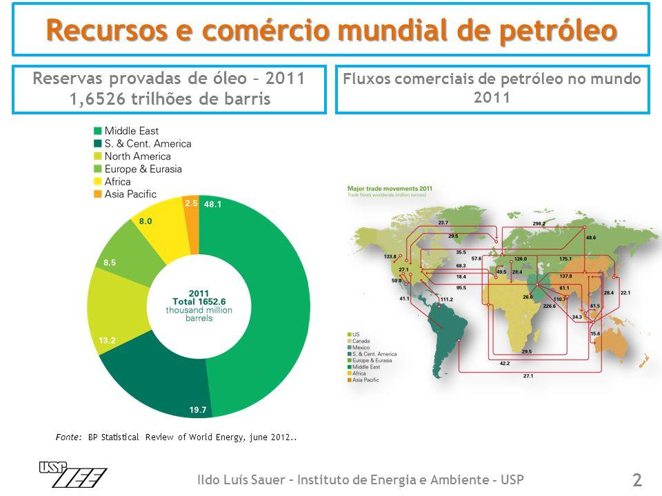Reservas provadas de óleo – 2011 1,6526 trilhões de barris Fluxos comerciais de petróleo no mundo 2011 Recursos e comércio mundial de petróleo Fonte: BP Statistical Review of World Energy, june 2012..