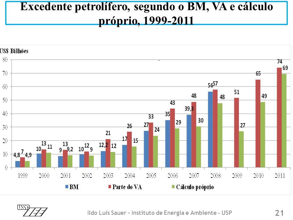 Excedente petrolífero, segundo o BM, VA e cálculo próprio, 1999-2011 Ildo Luís Sauer – Instituto de Energia e Ambiente - USP 21.