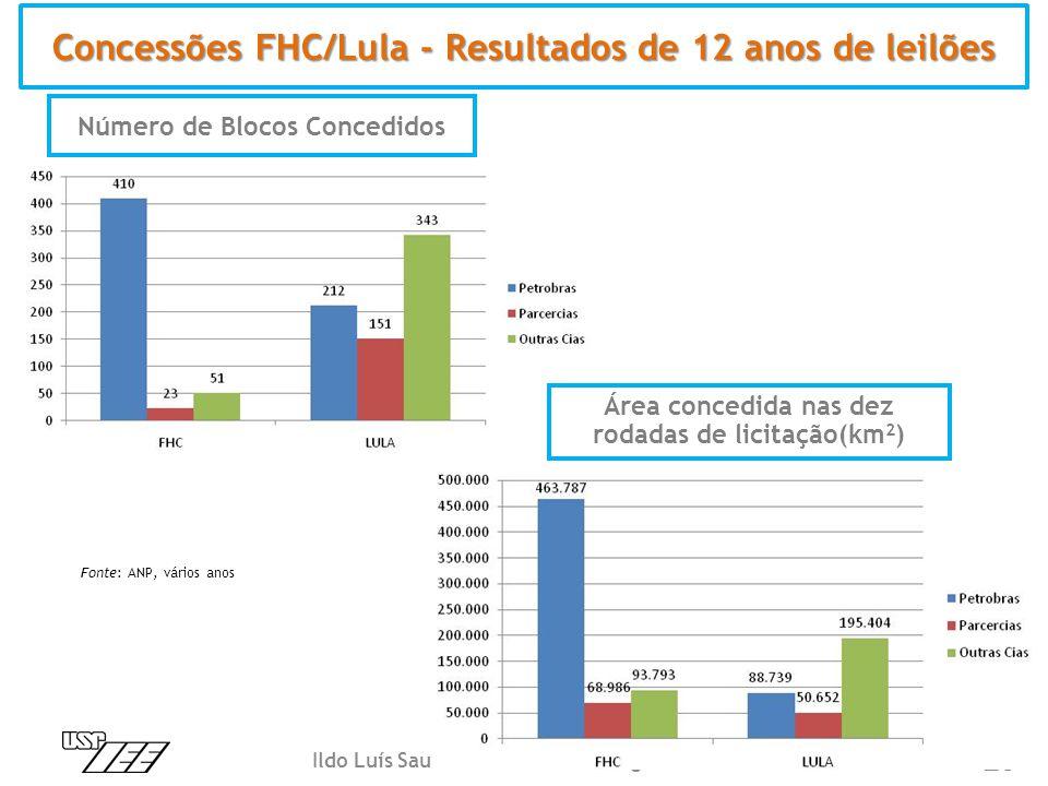 Concessões FHC/Lula - Resultados de 12 anos de leilões Número de Blocos Concedidos Área concedida nas dez rodadas de licitação(km 2 ) Fonte: ANP, vári