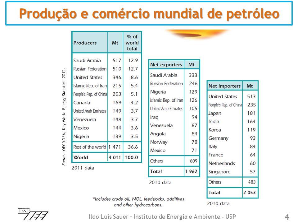 Produção e comércio mundial de petróleo Fonte: OECD/IEA, Key World Energy Statistics 2012.