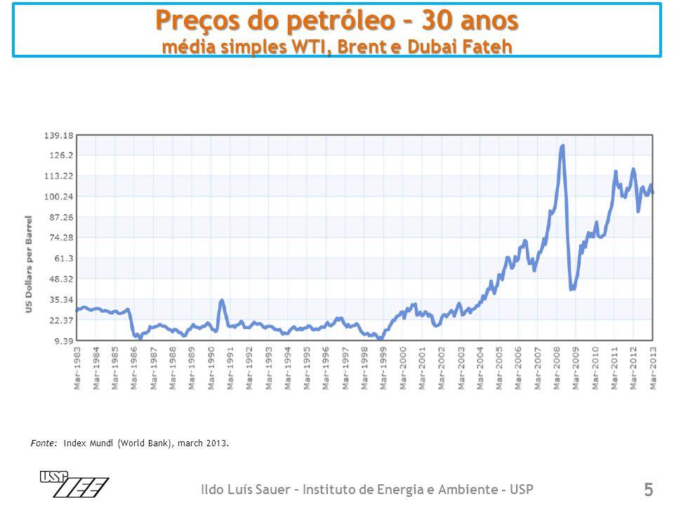 5 Preços do petróleo – 30 anos média simples WTI, Brent e Dubai Fateh Ildo Luís Sauer – Instituto de Energia e Ambiente - USP Fonte: Index Mundi (Worl