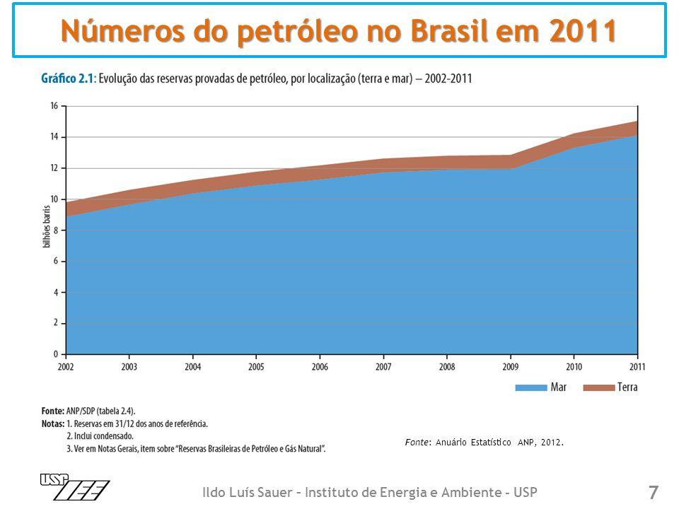 Números do petróleo no Brasil em 2011 7 Fonte: Anuário Estatístico ANP, 2012. Ildo Luís Sauer – Instituto de Energia e Ambiente - USP