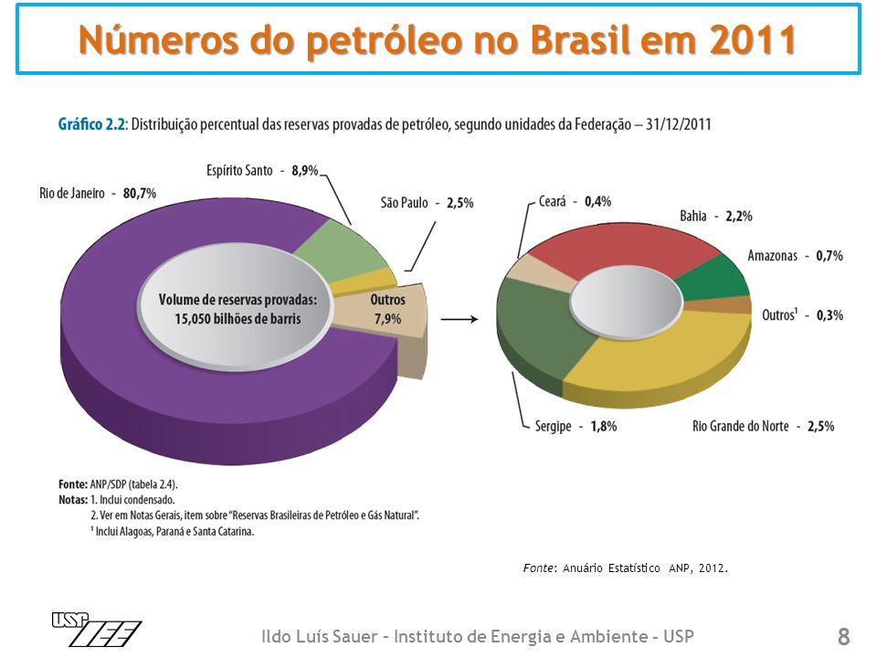 8 Números do petróleo no Brasil em 2011 Fonte: Anuário Estatístico ANP, 2012. Ildo Luís Sauer – Instituto de Energia e Ambiente - USP