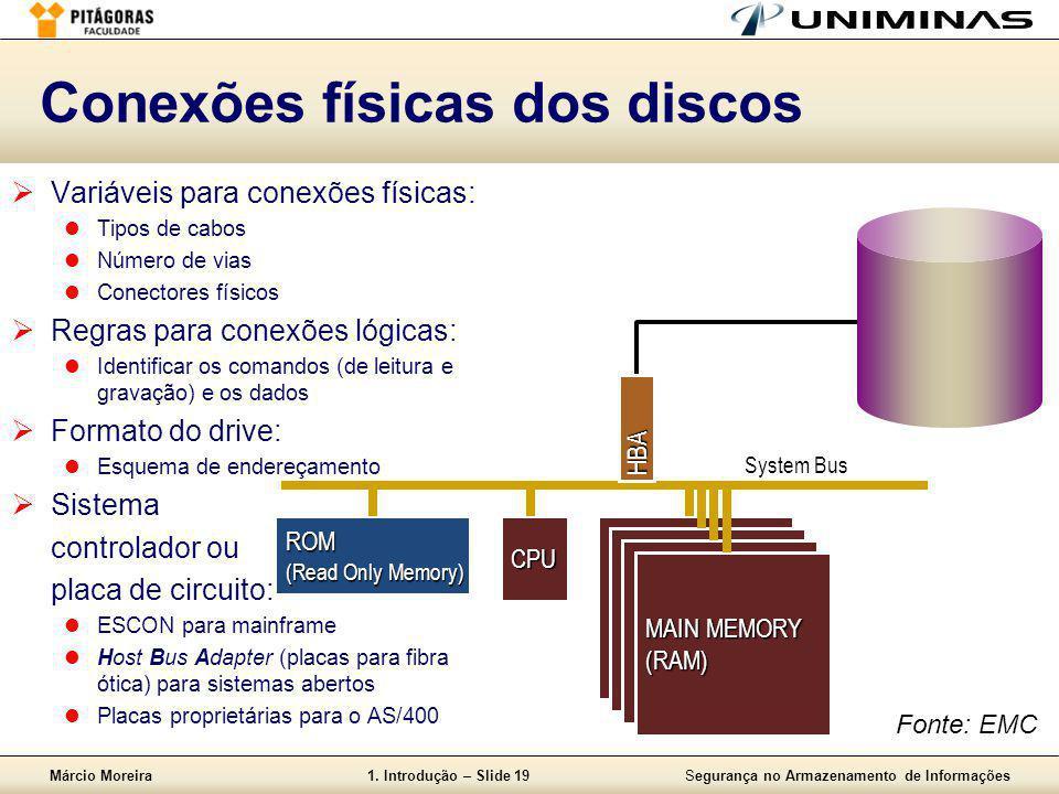 Márcio Moreira1. Introdução – Slide 19Segurança no Armazenamento de Informações Conexões físicas dos discos  Variáveis para conexões físicas:  Tipos