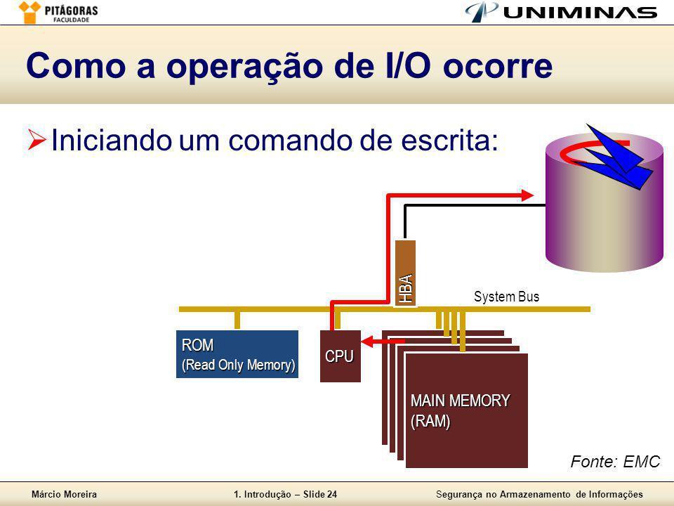 Márcio Moreira1. Introdução – Slide 24Segurança no Armazenamento de Informações  Iniciando um comando de escrita: Como a operação de I/O ocorre Syste