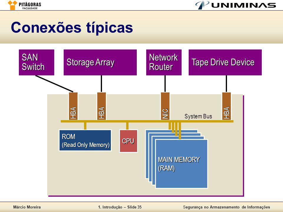 Márcio Moreira1. Introdução – Slide 35Segurança no Armazenamento de Informações Conexões típicas HBAHBANICHBA System BusCPU MAIN MEMORY (RAM) ROM (Rea