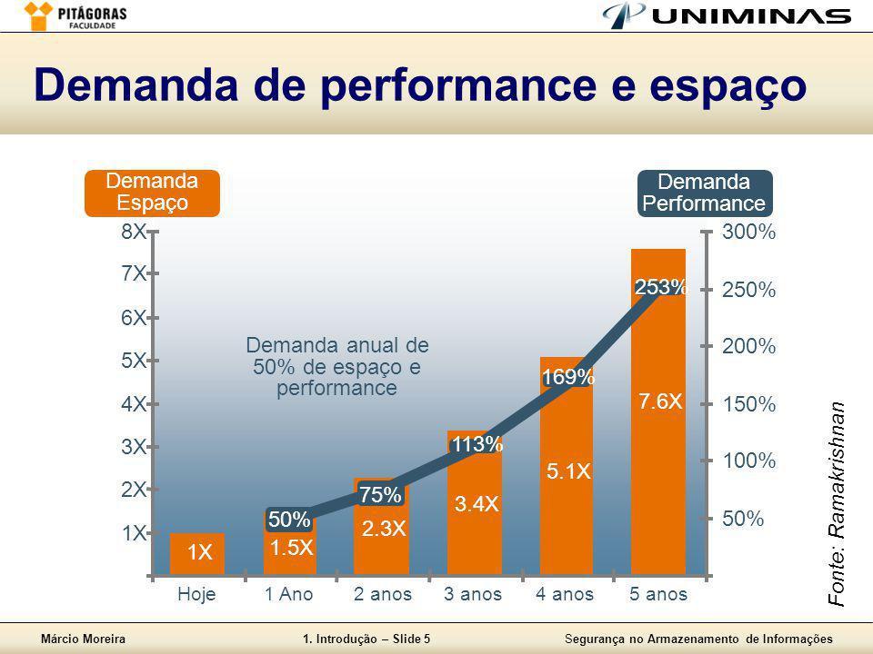 Márcio Moreira1. Introdução – Slide 5Segurança no Armazenamento de Informações Demanda de performance e espaço 1X 2X 3X 4X 5X 6X 7X 8X Hoje1 Ano2 anos