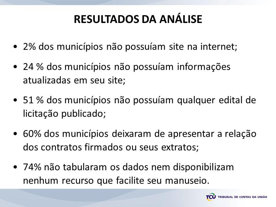 •2% dos municípios não possuíam site na internet; •24 % dos municípios não possuíam informações atualizadas em seu site; •51 % dos municípios não poss