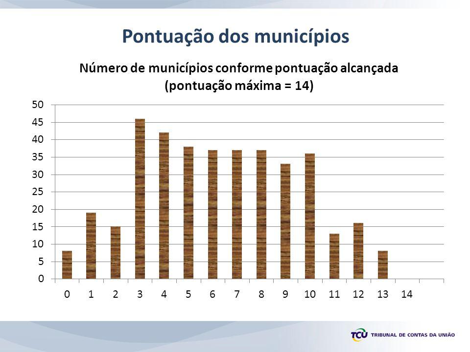 Pontuação dos municípios