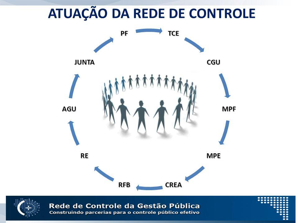 ATUAÇÃO DA REDE DE CONTROLETCE CGU MPF MPE CREARFB RE AGU JUNTA PF