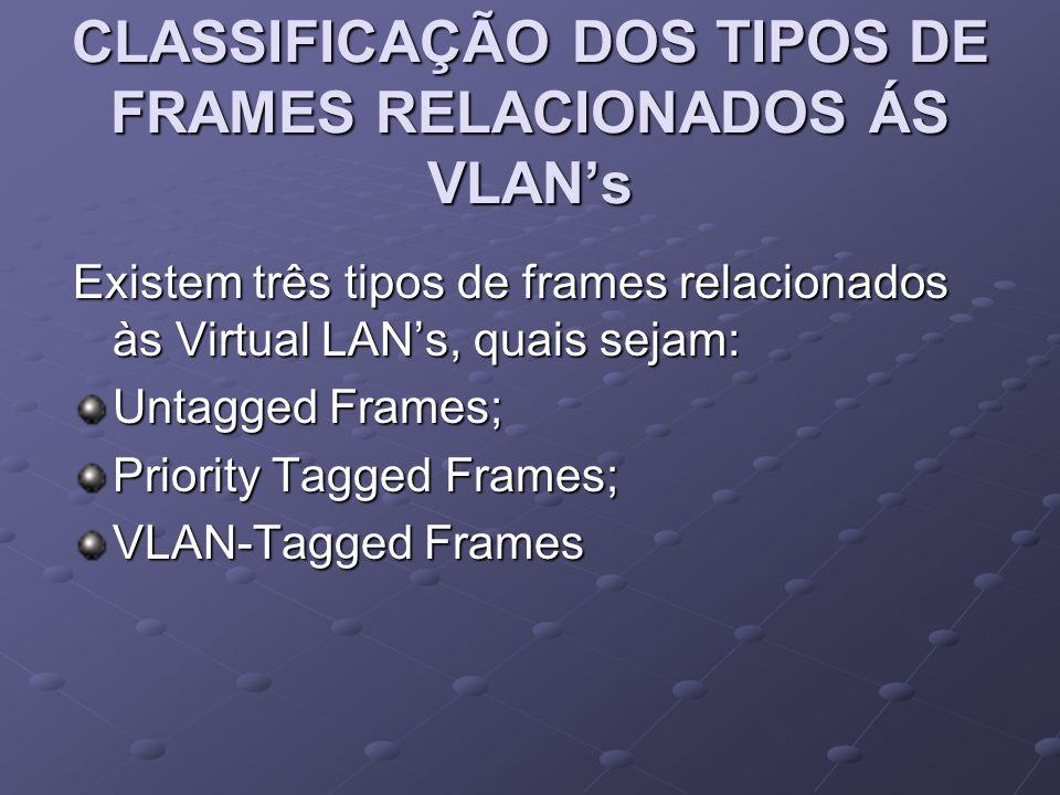 CLASSIFICAÇÃO DOS TIPOS DE FRAMES RELACIONADOS ÁS VLAN's Existem três tipos de frames relacionados às Virtual LAN's, quais sejam: Untagged Frames; Pri