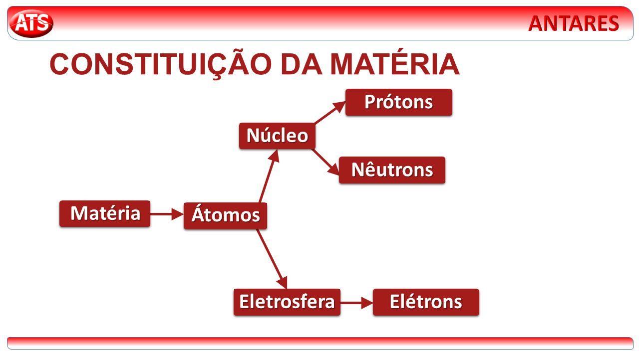 CONSTITUIÇÃO DA MATÉRIA Matéria Núcleo Átomos Eletrosfera Prótons Nêutrons Elétrons
