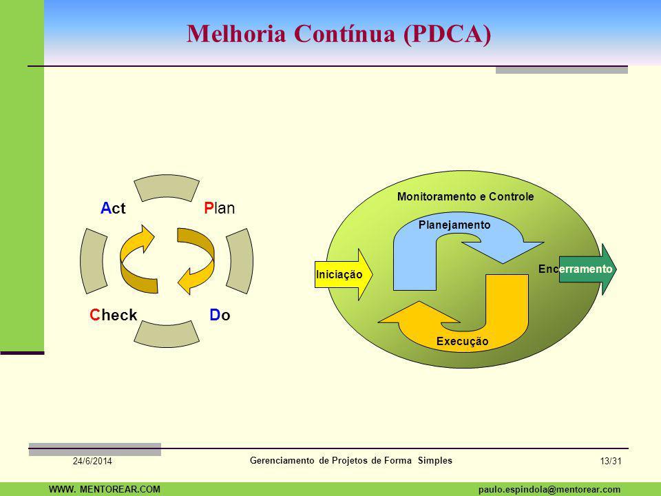 SAP Paulo Espindola 19 11 1960 paulo.espindola@mentorear.comWWW. MENTOREAR.COM Gerenciamento de Projetos de Forma Simples 24/6/2014 12/31 Deming, Jura