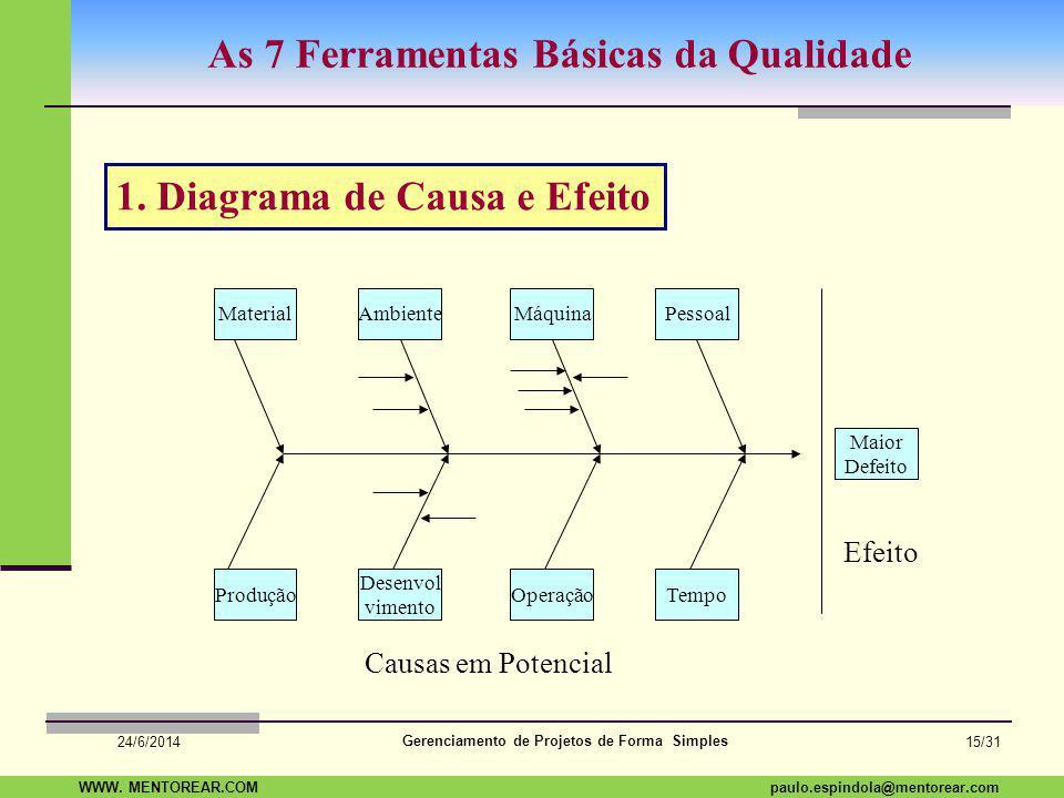 SAP Paulo Espindola 19 11 1960 paulo.espindola@mentorear.comWWW. MENTOREAR.COM Gerenciamento de Projetos de Forma Simples 24/6/2014 14/31 Planejando a
