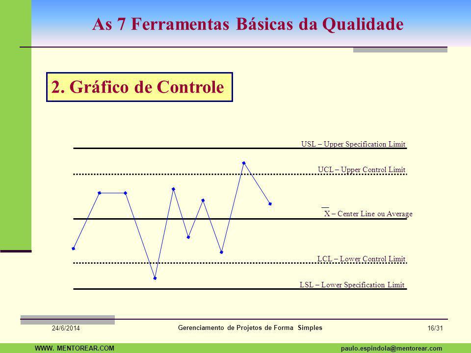 SAP Paulo Espindola 19 11 1960 paulo.espindola@mentorear.comWWW. MENTOREAR.COM Gerenciamento de Projetos de Forma Simples 24/6/2014 15/31 As 7 Ferrame