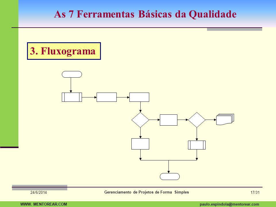 SAP Paulo Espindola 19 11 1960 paulo.espindola@mentorear.comWWW. MENTOREAR.COM Gerenciamento de Projetos de Forma Simples 24/6/2014 16/31 As 7 Ferrame