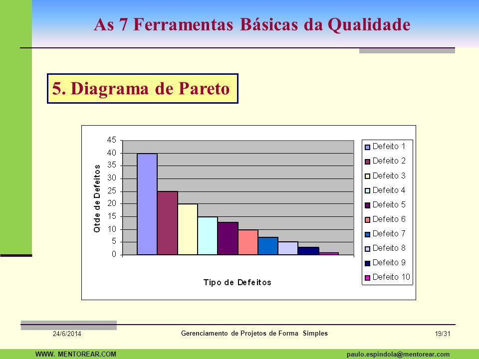 SAP Paulo Espindola 19 11 1960 paulo.espindola@mentorear.comWWW. MENTOREAR.COM Gerenciamento de Projetos de Forma Simples 24/6/2014 18/31 As 7 Ferrame