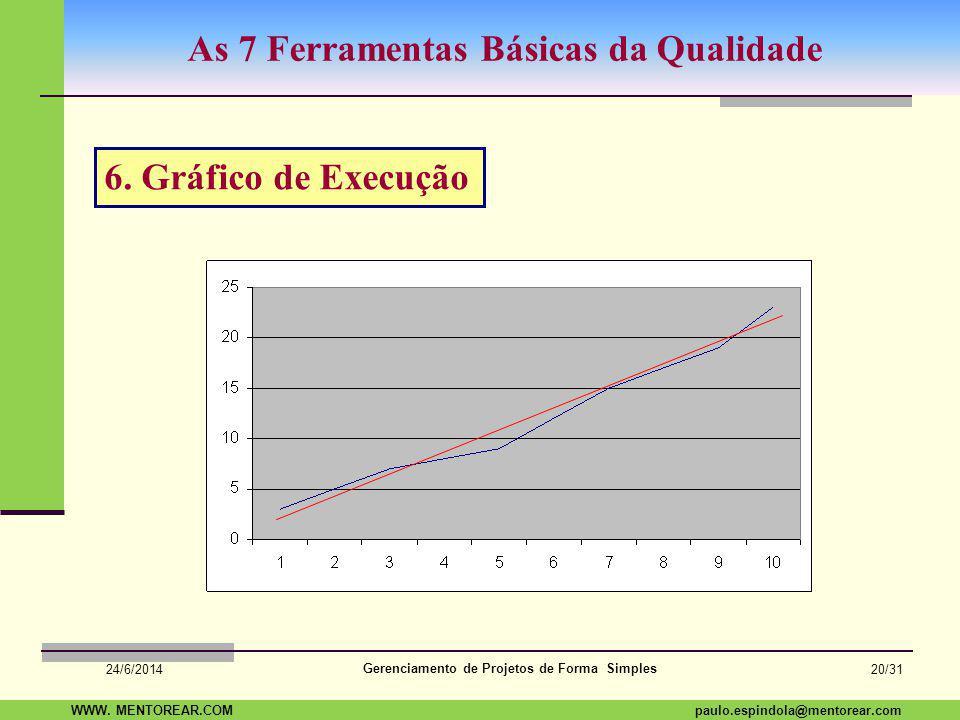 SAP Paulo Espindola 19 11 1960 paulo.espindola@mentorear.comWWW. MENTOREAR.COM Gerenciamento de Projetos de Forma Simples 24/6/2014 19/31 As 7 Ferrame