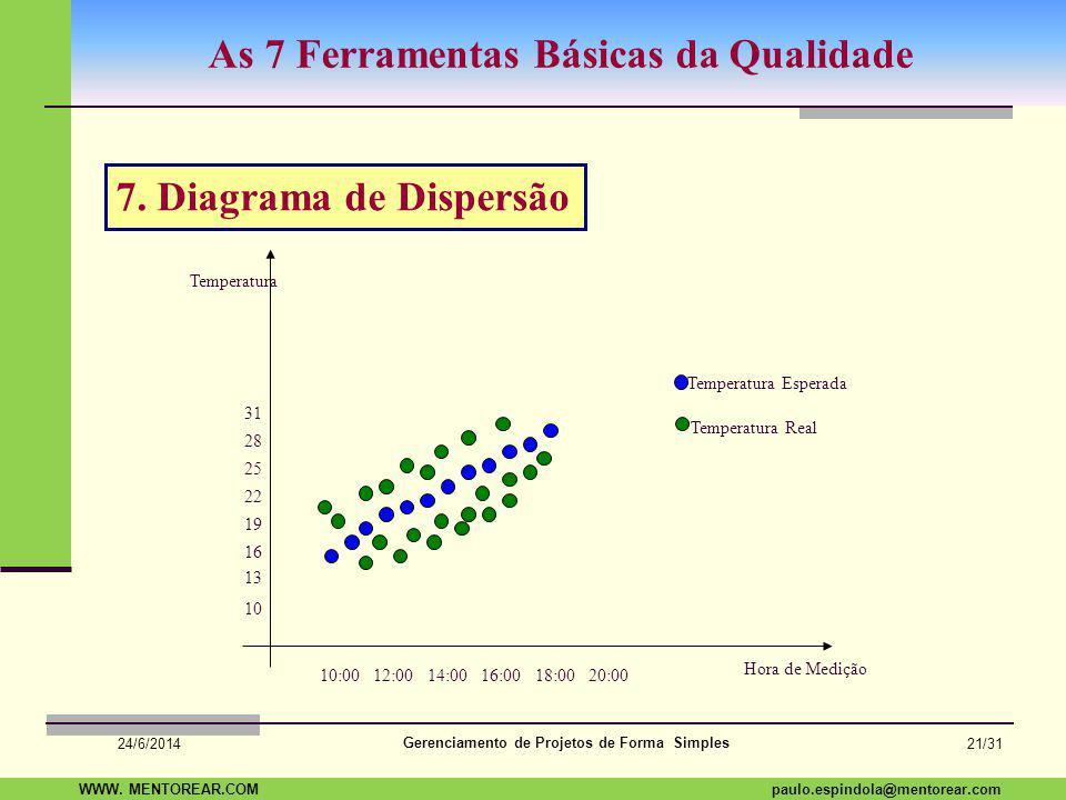 SAP Paulo Espindola 19 11 1960 paulo.espindola@mentorear.comWWW. MENTOREAR.COM Gerenciamento de Projetos de Forma Simples 24/6/2014 20/31 As 7 Ferrame