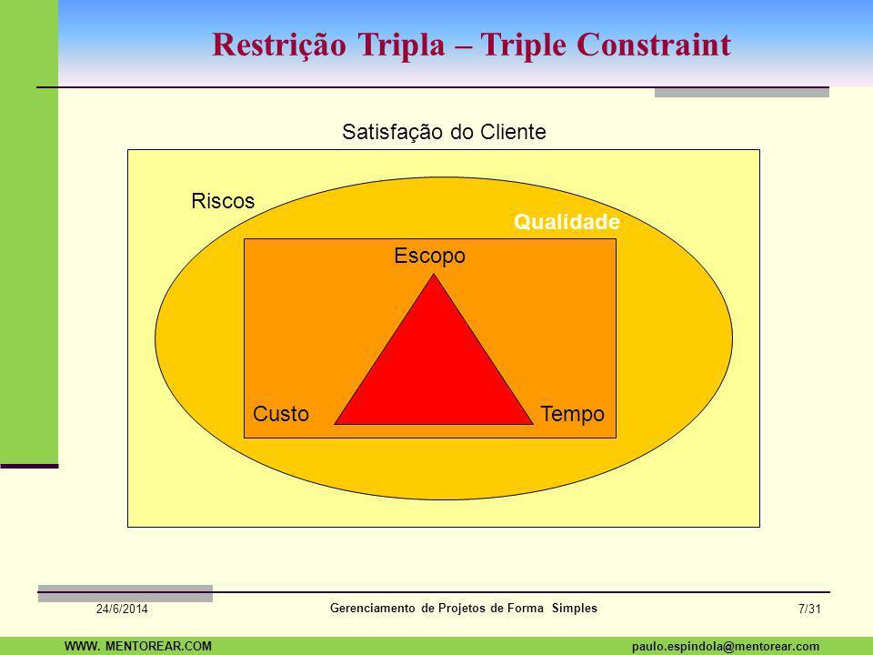 SAP Paulo Espindola 19 11 1960 paulo.espindola@mentorear.comWWW. MENTOREAR.COM Gerenciamento de Projetos de Forma Simples 24/6/2014 6/31 O que é Geren