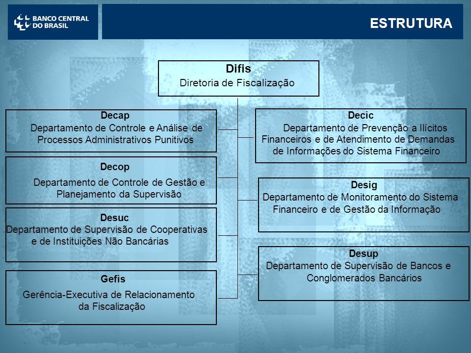 Lavagem de dinheiro Circular 2.852/98 - Obrigações: •Comunicar operações ou situações suspeitas ao Banco Central (art.