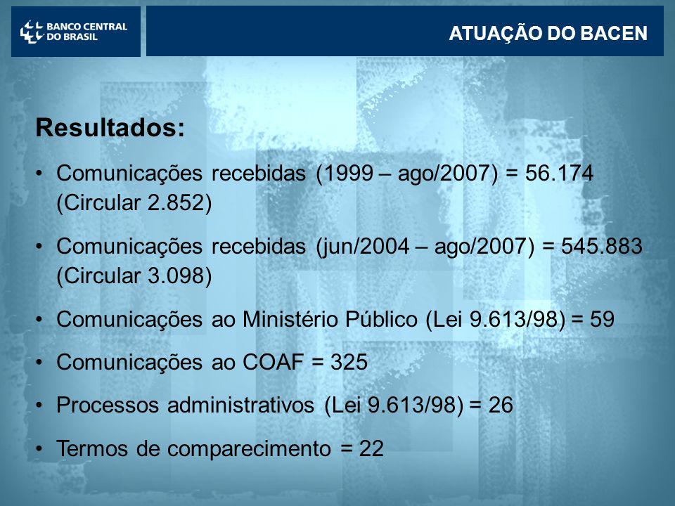 Lavagem de dinheiro ATUAÇÃO DO BACEN Resultados: •Comunicações recebidas (1999 – ago/2007) = 56.174 (Circular 2.852) •Comunicações recebidas (jun/2004 – ago/2007) = 545.883 (Circular 3.098) •Comunicações ao Ministério Público (Lei 9.613/98) = 59 •Comunicações ao COAF = 325 •Processos administrativos (Lei 9.613/98) = 26 •Termos de comparecimento = 22
