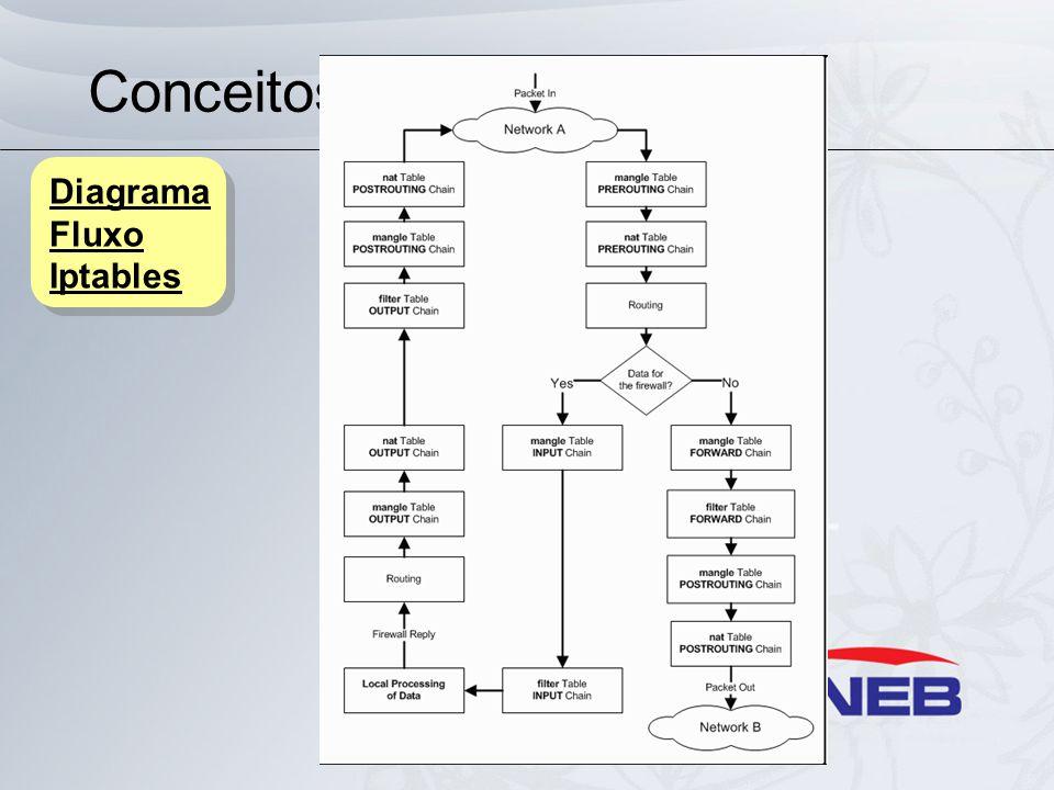 Conceitos Básicos Diagrama Fluxo Iptables Diagrama Fluxo Iptables