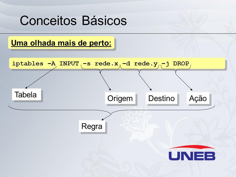 Conceitos Básicos iptables –A INPUT –s rede.x –d rede.y –j DROP Uma olhada mais de perto: Tabela Regra Origem Destino Ação